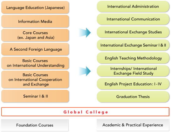 enrollment system methodology of study