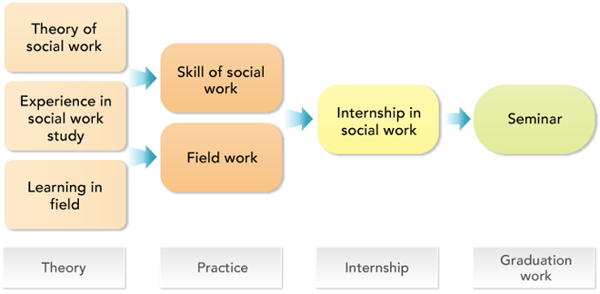 internship experience as a social worker 9586 social work intern jobs available see salaries, compare reviews, easily apply, and get hired new social work intern careers are added daily on simplyhiredcom.